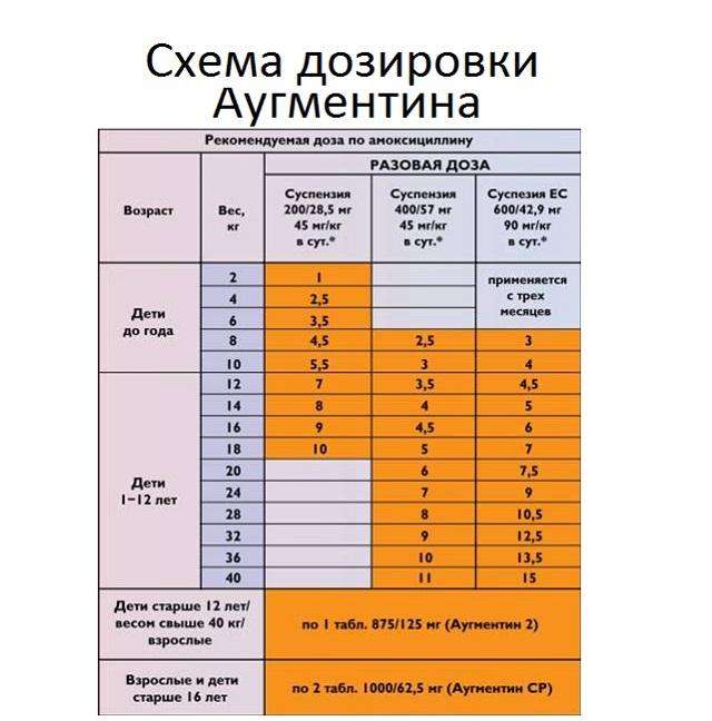 аугментин инструкция для детей суспензия 200