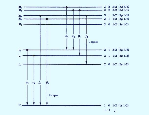 Тонкая структура характеристического спектра