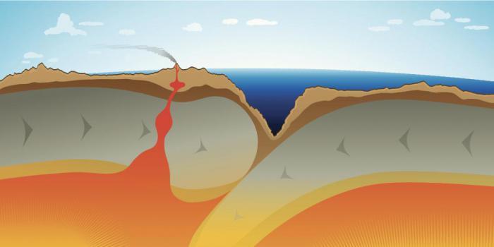 тектоника плит
