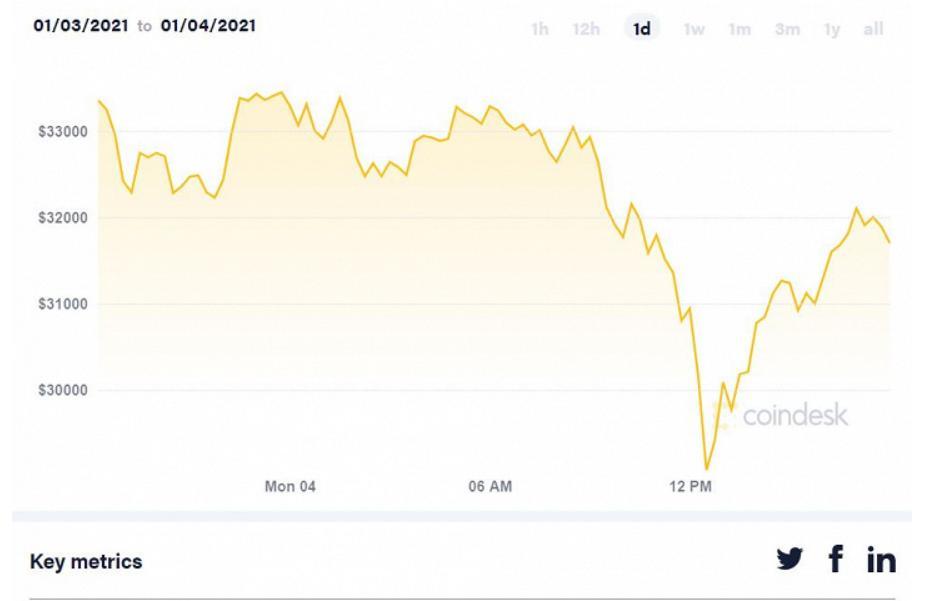 Всего за несколько часов основная криптовалюта подешевела более чем на 13%: Bitcoin упал почти до 28 000 долларов