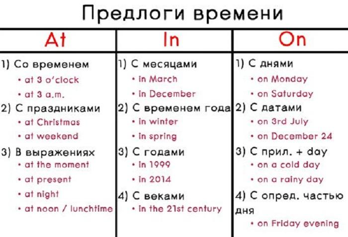 """In, On, At: одинаковый в русском, но такой разный в английском. Что не так с предлогом """"в"""" и как лучше русскоязычному человеку понять правило его применения"""