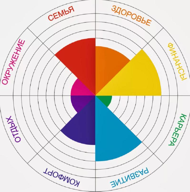 """Формула успеха: """"Теория шести спиц"""" поможет обрести жизненный баланс и распределить силы"""