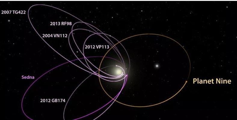 """""""Найденная"""" ранее на краю Солнечной системы Девятая планета может и не существовать, предположили ученые"""