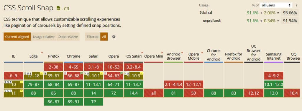 Псевдоклассы, переменные в качестве свойства и не только: 10 функций CSS, которые появились в 2021 году