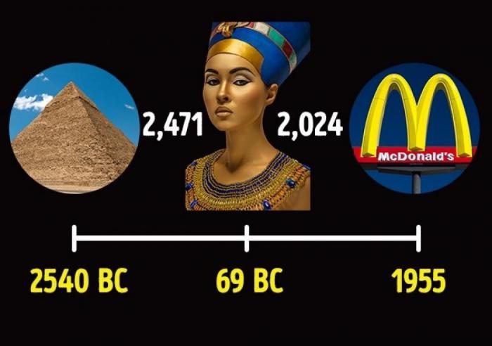 факты, изменившие понятие времени