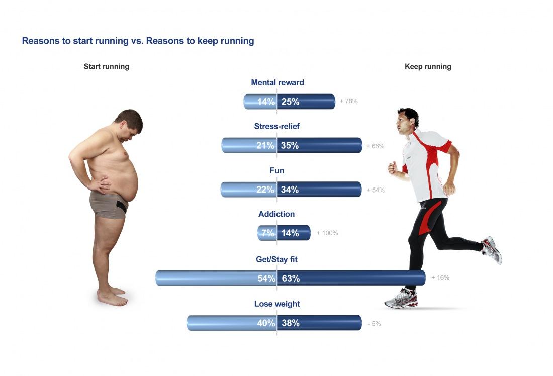 Как Сбросить Вес Бегуну. Правильный мужской бег для похудения в животе