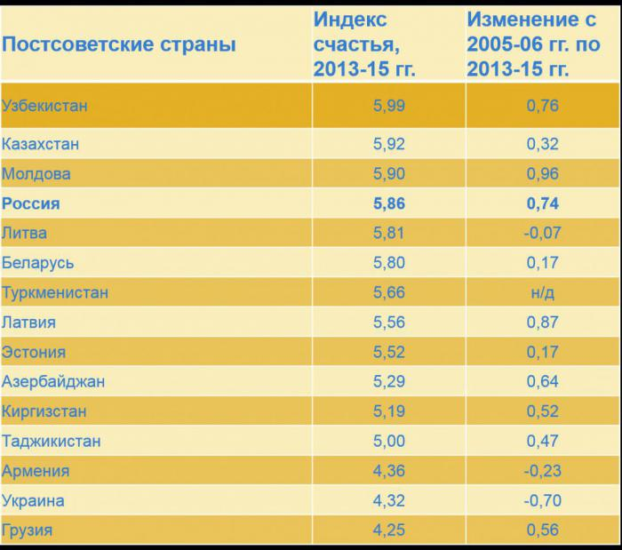 юго-западе Европы, индекс счастья 2015 россия учитывая того