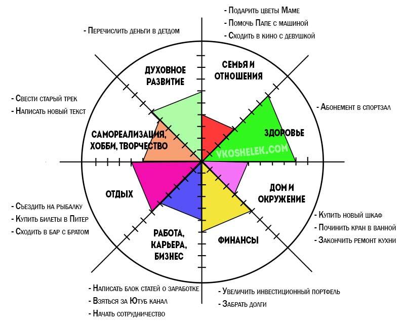 Картинки колесо жизни