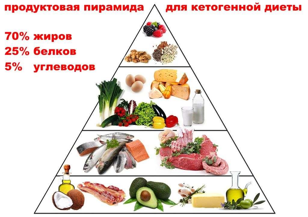 Кето Жесткая Диета. Кето-диета для начинающих. С чего начать диету?