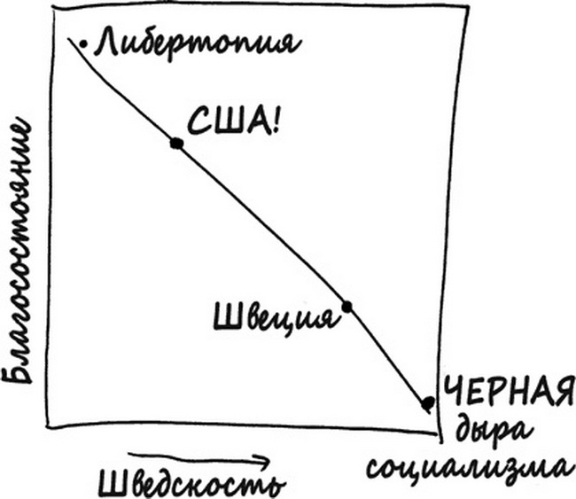 linearity graph