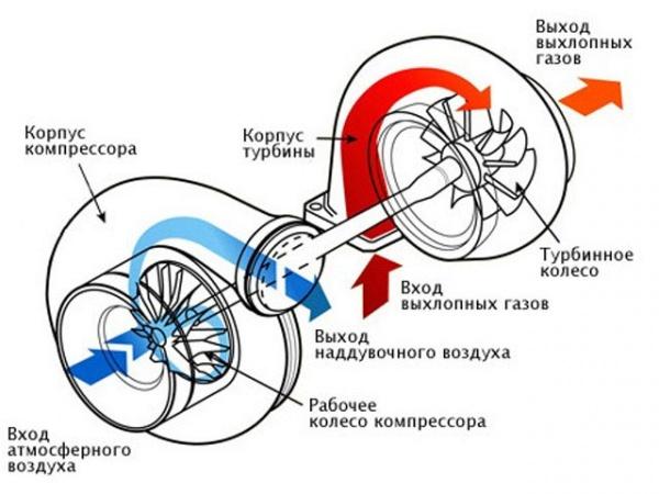 Схема системы турбонадува