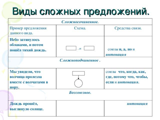 Таблица видос вложных предложений