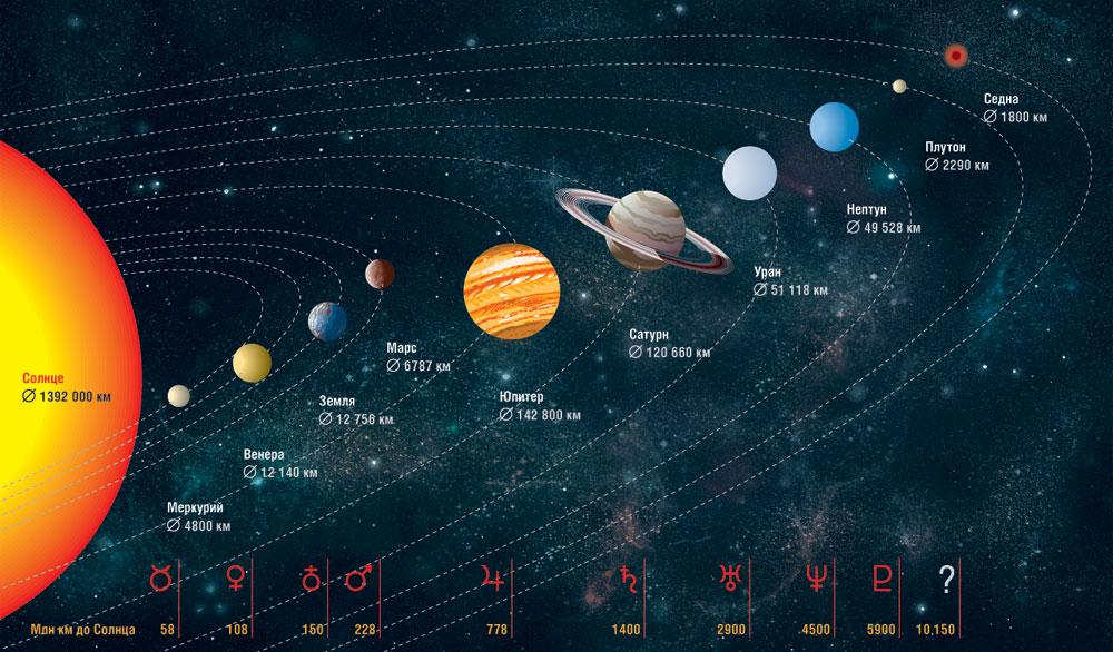 карта всех планет картинки кладка