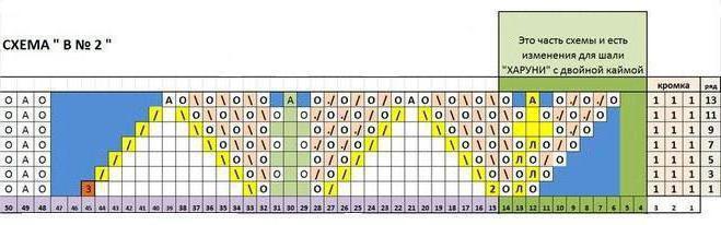 шаль харуни двойная кайма описание схема