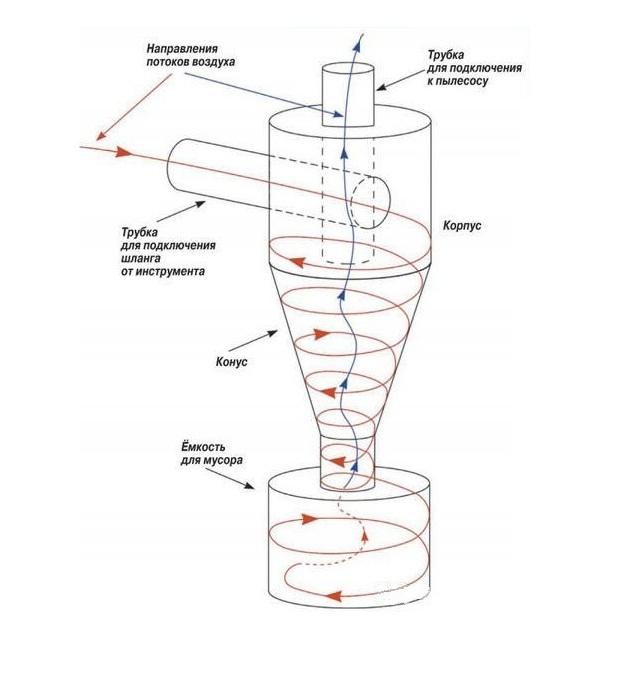 """Самодельный """"Циклон"""": техника выполнения, материалы и инструменты, пошаговая инструкция"""