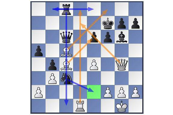 Как играть в шахматы? Правила игры в шахматы