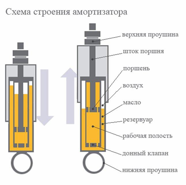 устройство амортизатора