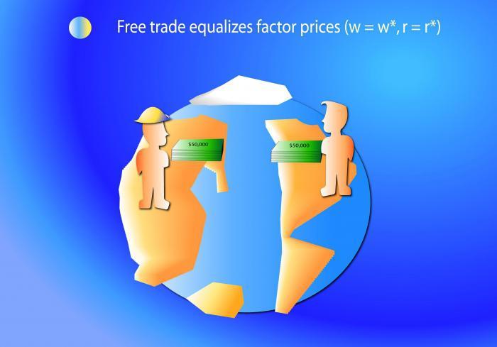 классические теории международной торговли