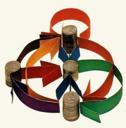 формы международной экономической интеграции