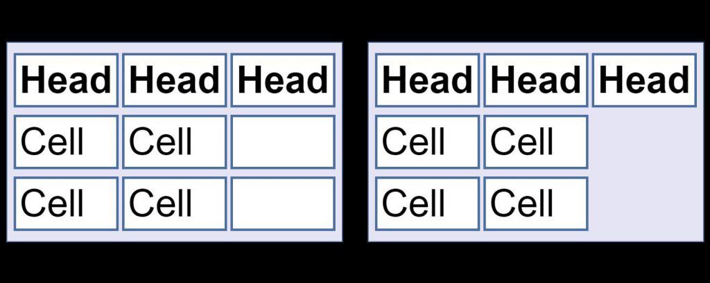 Empty cells