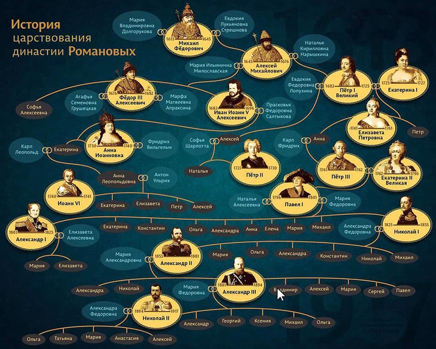 История царствования династии Романовых