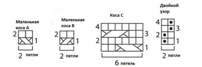 схемы элементов узора