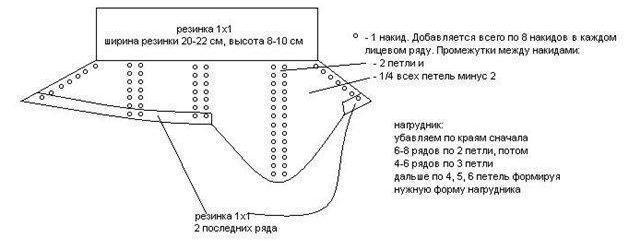 детская манишка спицами схема описание на 1,5 года