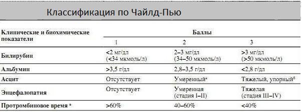Классификация по Чайлд-Пью