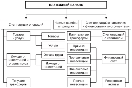 Balance of payments structure