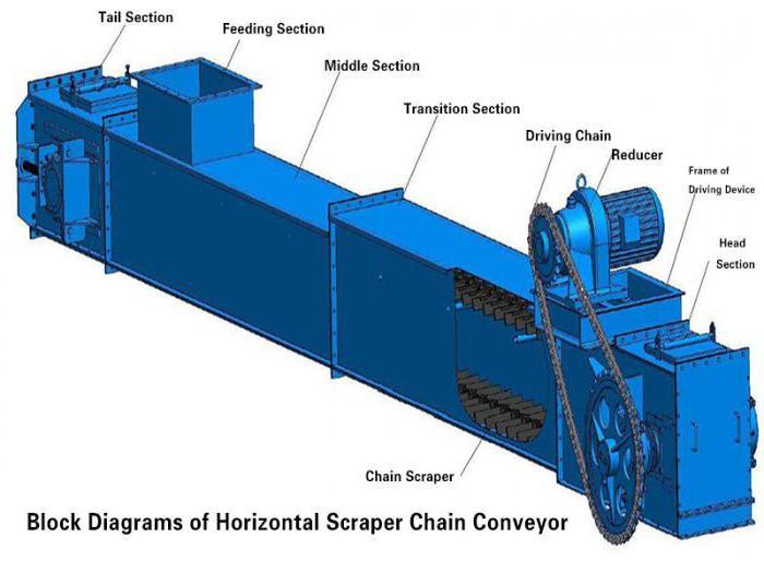 Плюсы скребкового транспортера конвейер ленточный кг
