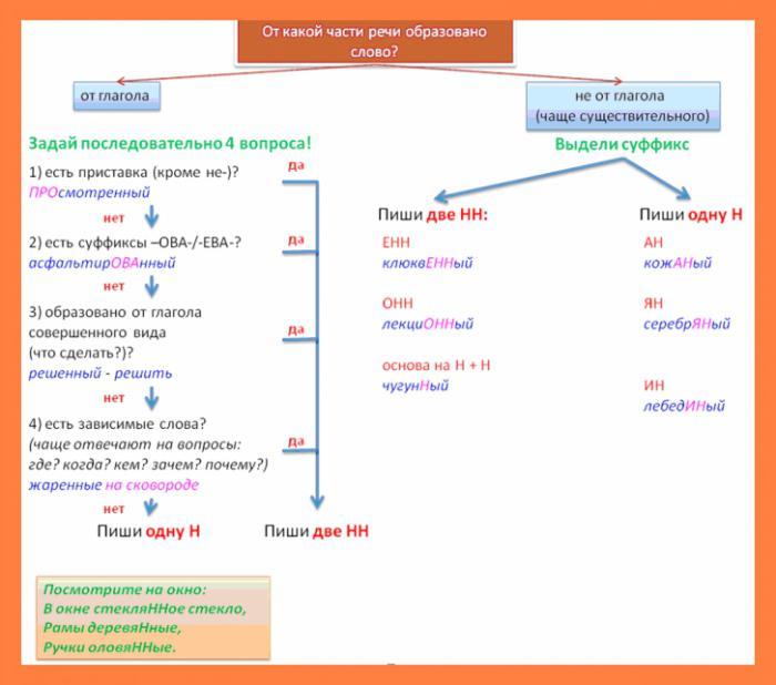 Как пишется вязаный или вязанный