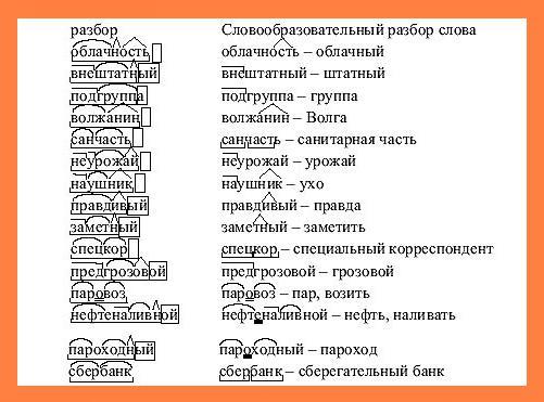 Выкройка разбор слова по составу