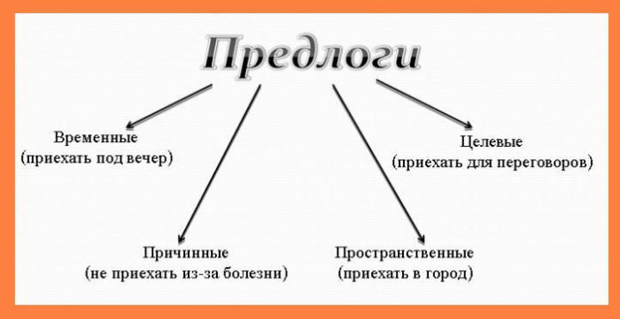 морфологический разбор предлога и