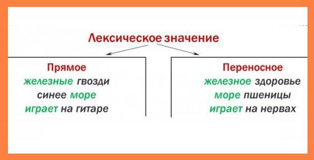 образец лексического разбора