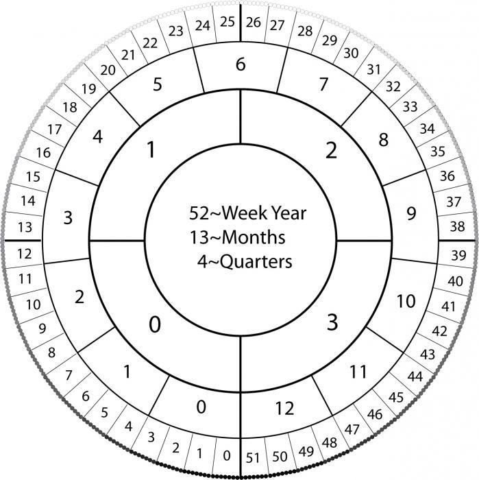 история юлианского календаря