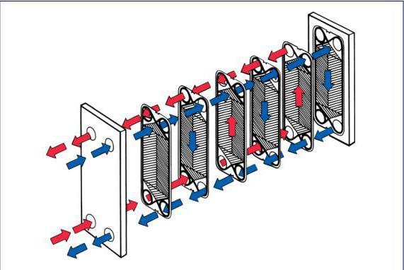 Как правильно собирать теплообменник схема одноходового теплообменника