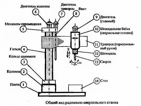 Сверлильный станок схема сборки
