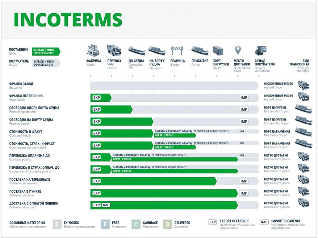Что такое Инкотермс? Условия и правила поставки Инкотермс