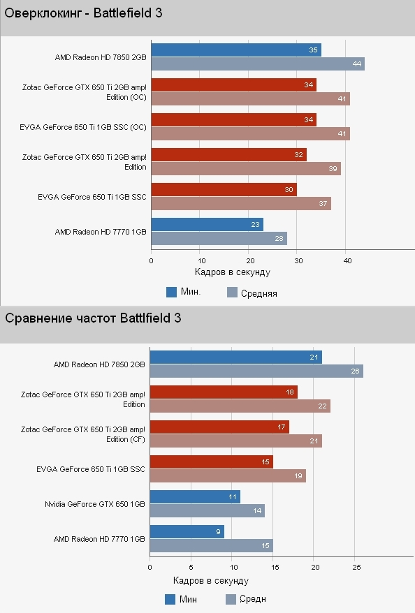 Tests of Zotac GTX 650 Ti and EVGA GTX 650 Ti graphics cards