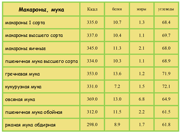 Калорийность макарон и разных видов муки