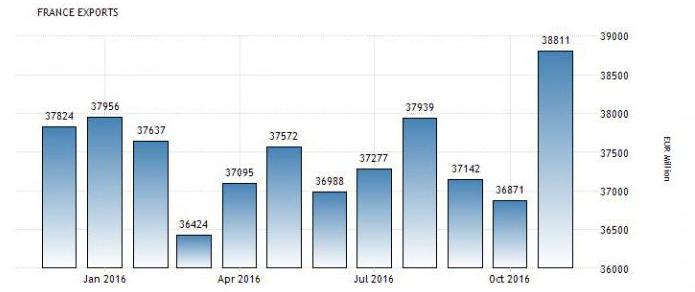экспорт и импорт франции кратко