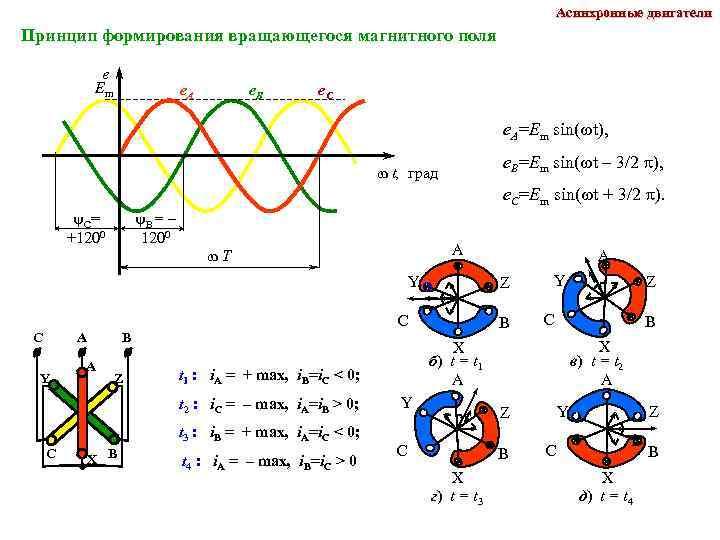 Вращение магнитного потока