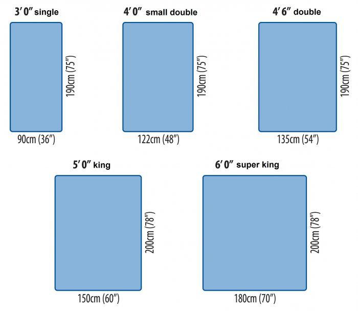 стандартный размер односпального матраса