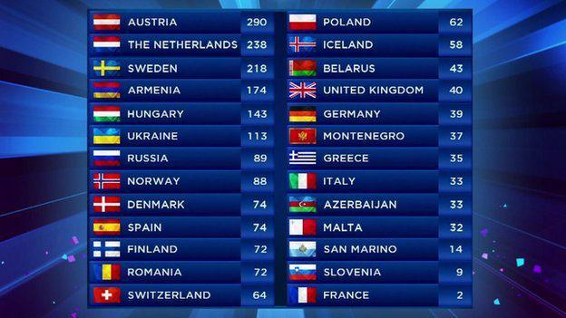 победители евровидения всех лет: