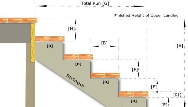 Размер ступенек по госту, способы расчета ступеней лестничного марша