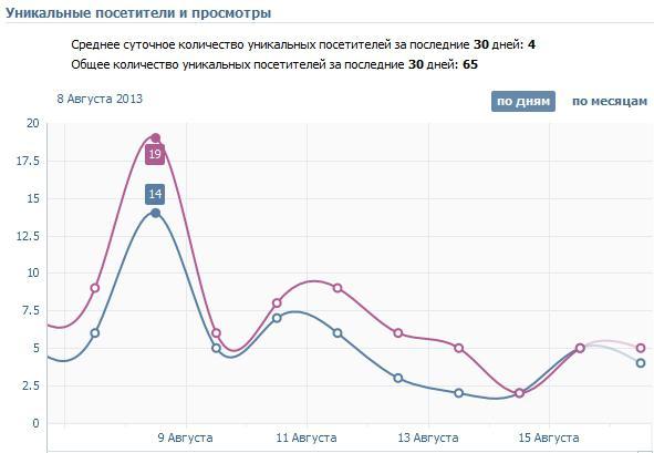 активность посетителей вконтакте