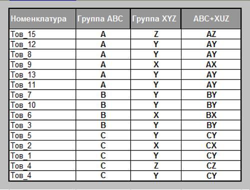 Пример анализа XYZ: задачи анализа, пример расчета, оценка и показатели