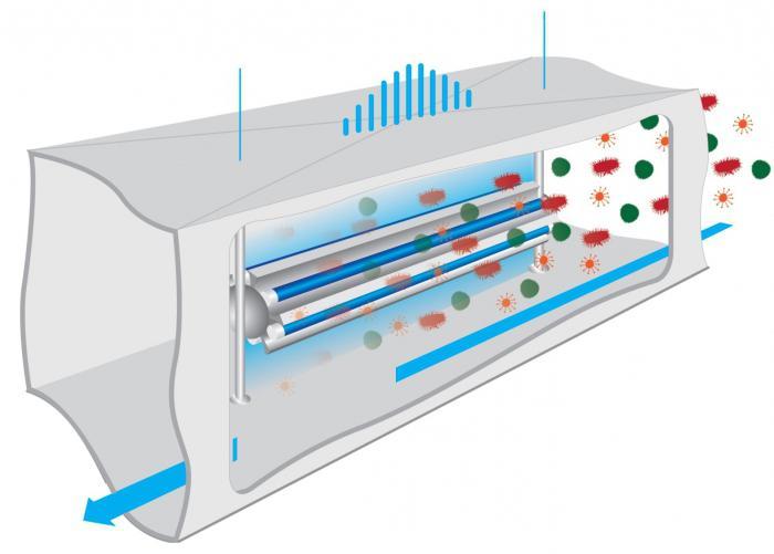 Облучатель рециркулятор ультрафиолетовый бактерицидный