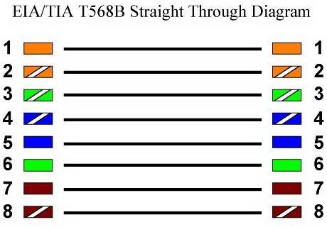 В случае же, если схема обжима витой пары - перекрестная, то расположение проводников будет различаться.