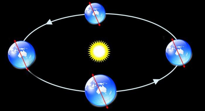 Земля вращается вокруг солнца картинки для детей
